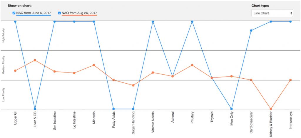 NAQ Symptom Burden Chart